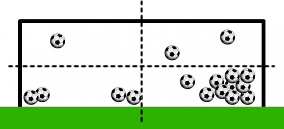 Goal keeping analysis