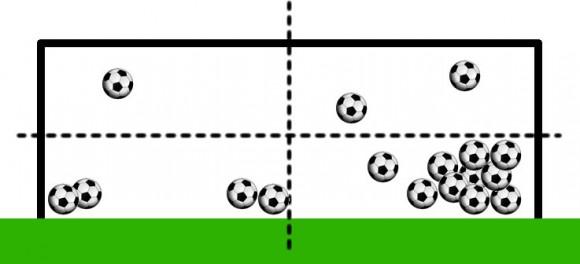 Goal keeping analysis